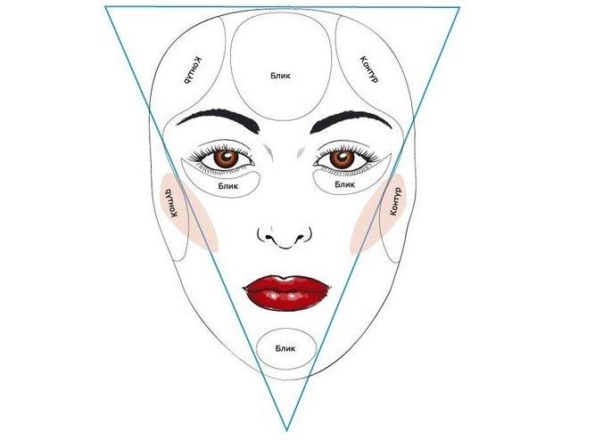 Как с помощью одних только румян можно исправить природную форму лица